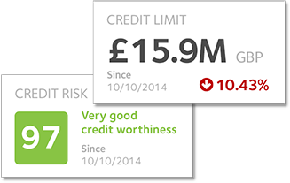 Credit Limit and Credit Risk